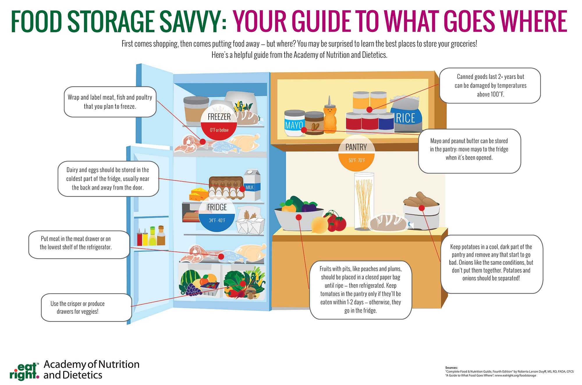 Food Safety Storage