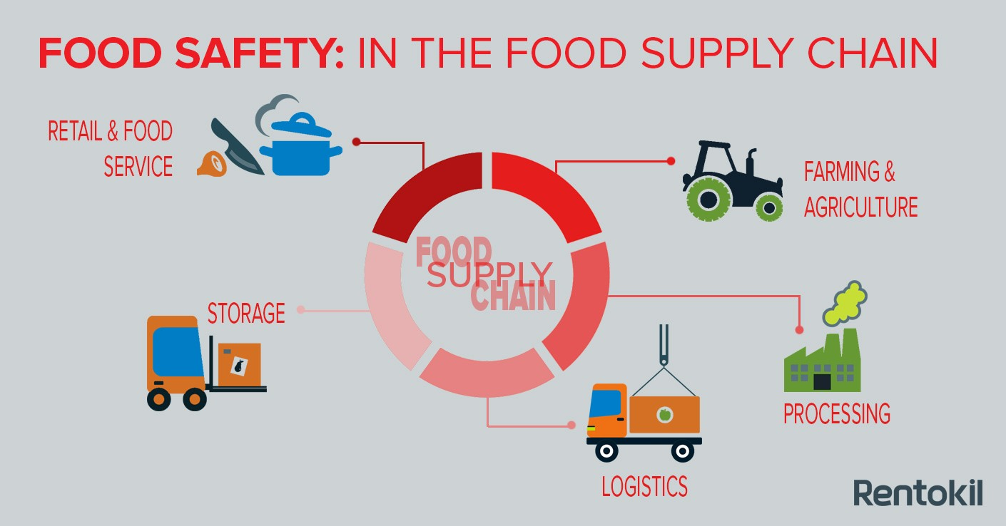 Food Safety Supply Chain